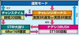 株式会社ビスティ CR機動戦艦ナデシコ2 お気楽バージョン ゲームフロー