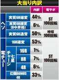 サミー株式会社 ぱちんこCR真・北斗無双 219ver. 大当たり内訳