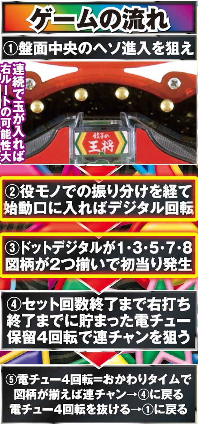 豊丸産業株式会社 CR餃子の王将3 メガ盛7000 ゲームフロー