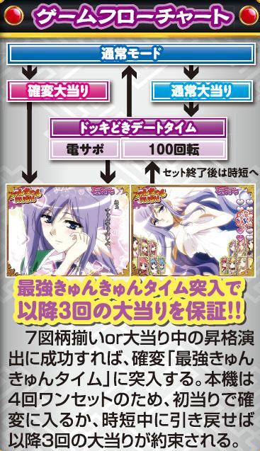 株式会社西陣 CR 恋姫夢想 ZA ゲームフロー