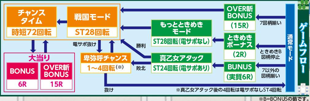 株式会社平和 CR戦国乙女~花~99ver. ゲームフロー