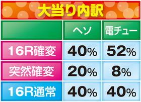株式会社三洋物産 CR スーパー海物語IN沖縄4 MTC 大当たり内訳
