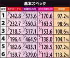 株式会社藤商事 パチスロリング 呪いの7日間 機械割