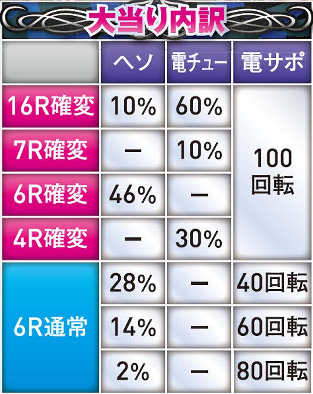 株式会社高尾 ぱちんこCRDD北斗の拳 三兄弟Ver. 大当り内訳