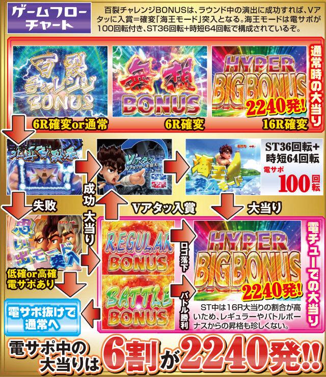 株式会社高尾 ぱちんこCRDD北斗の拳 三兄弟Ver. ゲームフロー