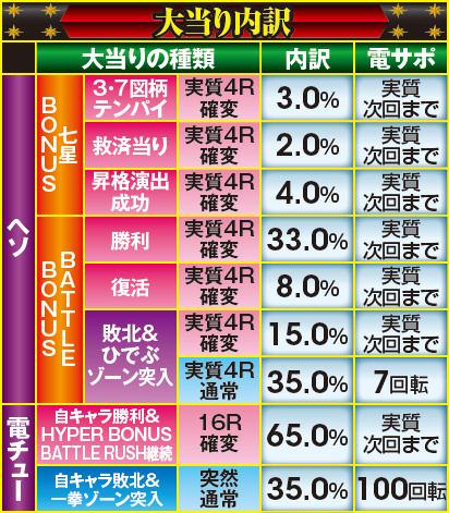 サミー株式会社 ぱちんこCR 北斗の拳7転生 大当り内訳